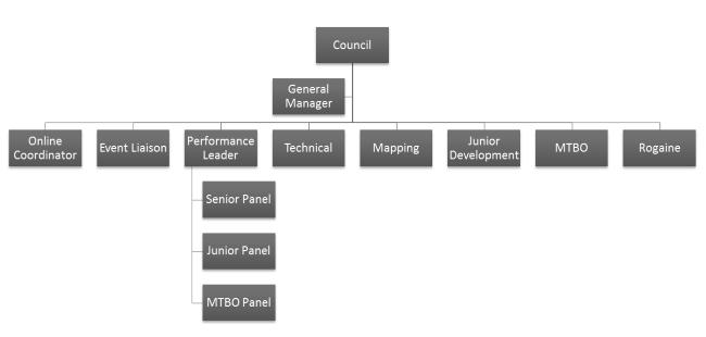 ONZ Structure 2016