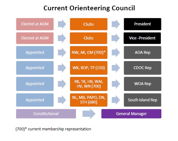Current Council structure