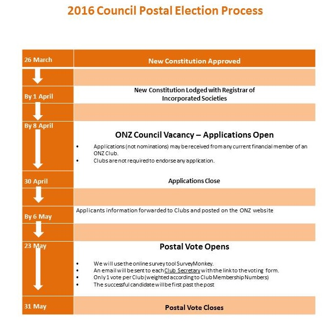 ONZ-2016 council postal election process