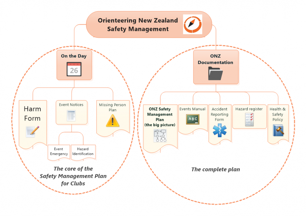 Orienteering New Zealand Safety Management