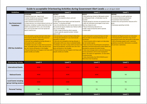 Guide to acceptable Orienteering Activities during Government Alert Levels